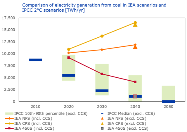 Comparison of electricity generation from coal in IEA scenarios and IPCC 2C scenarios, with and without carbon capture and storage (CCS), projected to 2050.  Graphic: Ecofys
