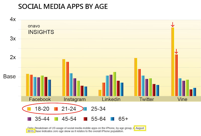 圖三 Vine主要使用者年齡範圍