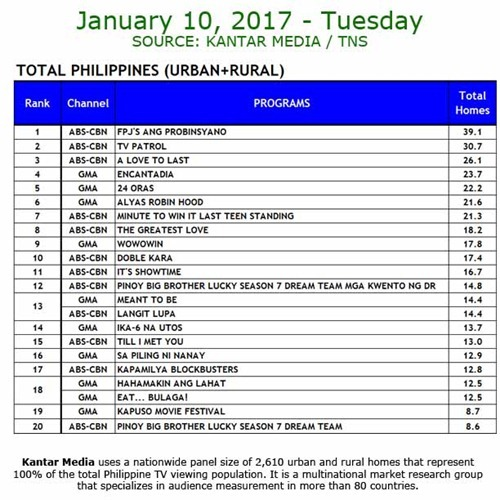 Kantar Media National TV Ratings - January 10, 2017