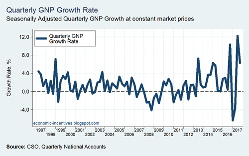 QNA GNP Quarterly Growth Rate 1997-2017