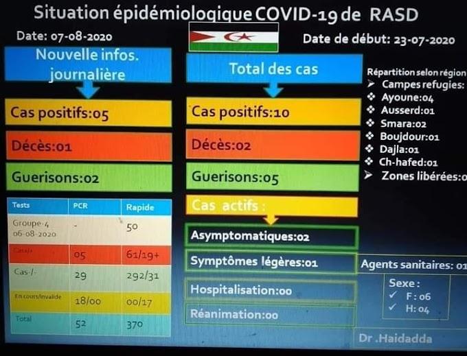 Una nueva muerte por coronavirus y cinco nuevos casos en la República Saharaui