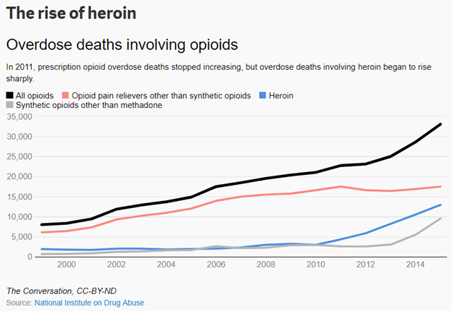 Overdose deaths involving opioids, 1999-2015. Data from National Institute on Drug Abuse. Graphic: The Conversation