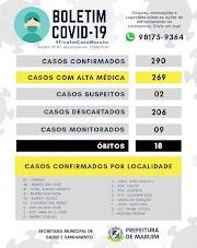 Após 7 dias, Maruim registra 3 novos casos de COVID-19