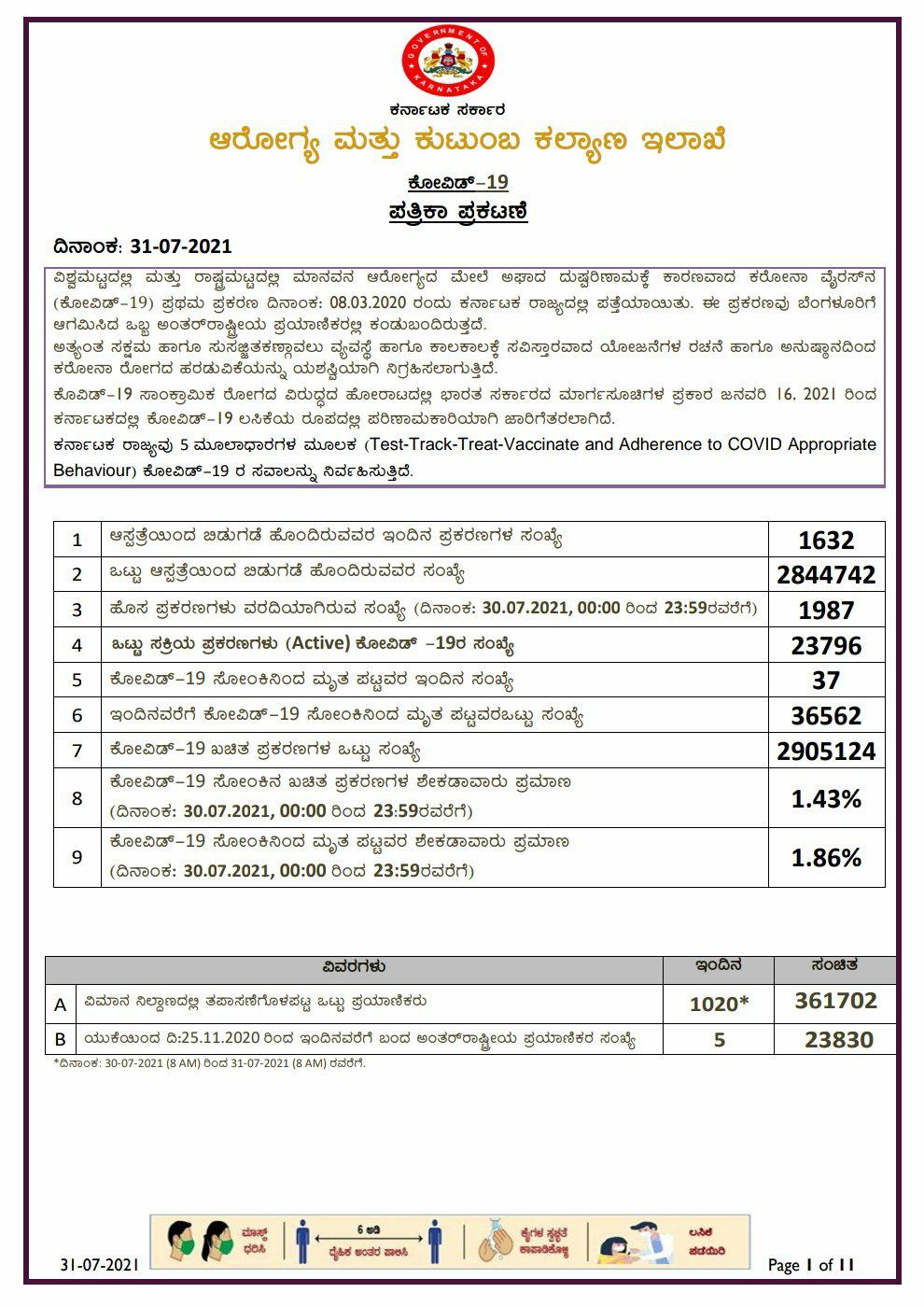 31-07-2021 Today kovid-19 health bulletin