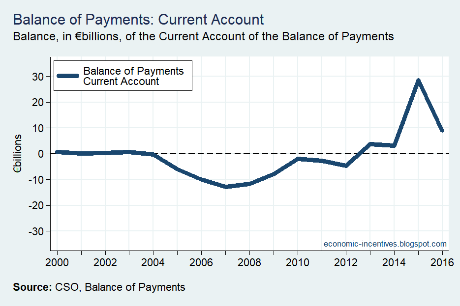 [BoP+Current+Account+Unadjusted%5B2%5D]
