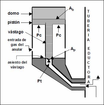 Levantamiento Artificial con Gas - Spread