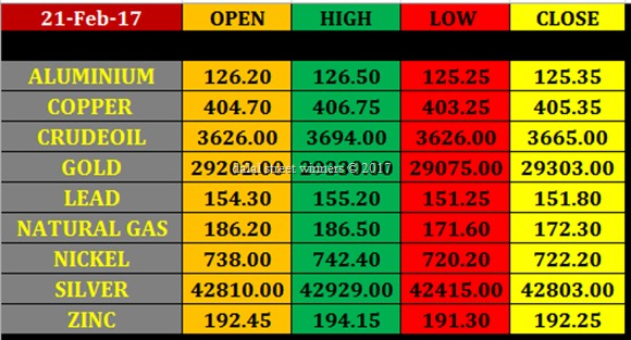 Today's commodity Market closing rates 21 feb 2017