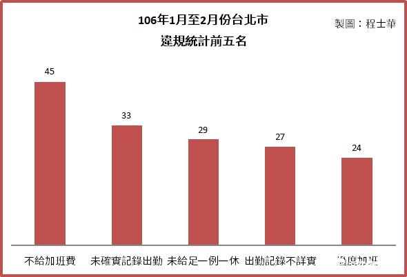 勞動局1月-2月統計.png