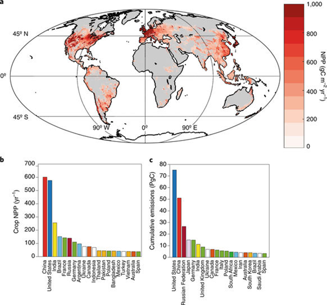 Net primary production of annual crops and cumulative CO2 emissions by nation. Graphic: Beerling, et al., 2018 / Nature Plants