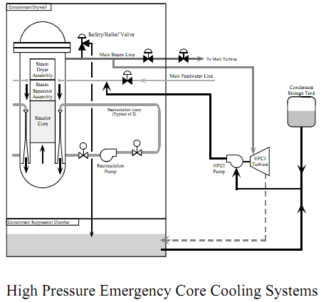Nuclear power plants understanding boiling water reactor systems the low pressure emergency core cooling systems consist of two separate and independent systems the core spray system and the low pressure coolant ccuart Image collections
