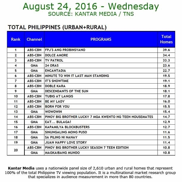 Kantar Media National TV Ratings - Aug 24, 2016