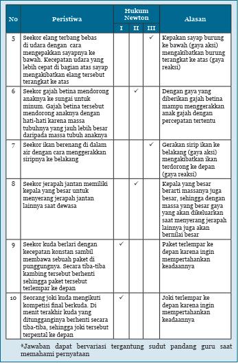 Lks bahasa jawa sd mi kelas 6 semester 2 eksis shopee indonesia. Kunci Jawaban Ipa Kelas 8 Halaman 20 21 22 Ayo Kita Diskusikan Tabel 1 5 Bab 1 Ilmu Edukasi