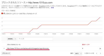 デフォルトアイコンはWordPressコアにあるのでブロックされたリソースとしてGoogleに認識される