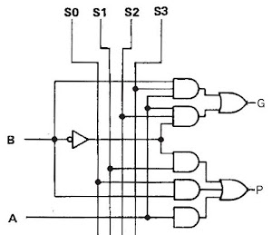 This circuit computes the G (generate) and P (propagate) signals for each bit of the 74181 ALU chip's sum. The S0-S3 selection lines select which function is added to A.