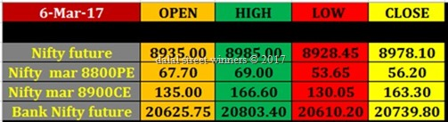 Today's stock Market closing rates 6 march 17