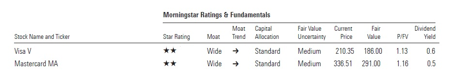 Visa y Mastercard Inversión Análisis Fundamental Morningstar