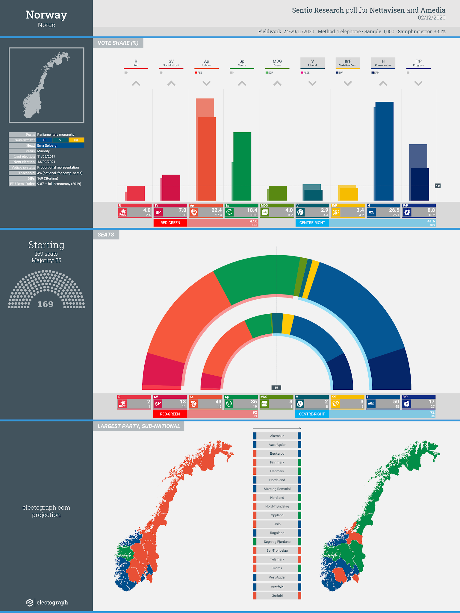 NORWAY: Sentio Research poll chart for Nettavisen and Amedia, 2 December 2020