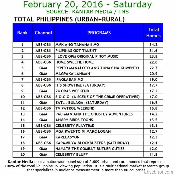 Kantar Media National TV Ratings - Feb. 20, 2016