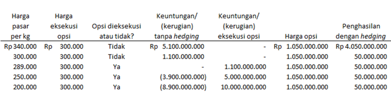 contoh transaksi derivatif
