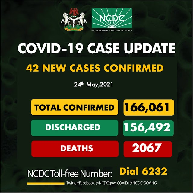 New COVID-19 Cases, 16 Discharged And 0 Deaths On May 24