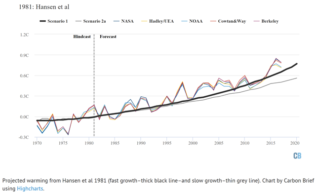 Projected warming from Hansen, et al., 1981 (fast growth–thick black line–and slow growth–thin grey line). Graphic: Carbon Brief