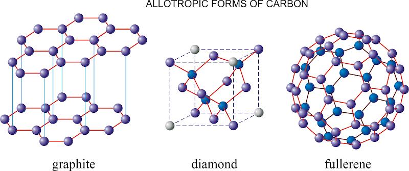 alotropia del carbono