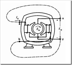 DC-shunt-generator
