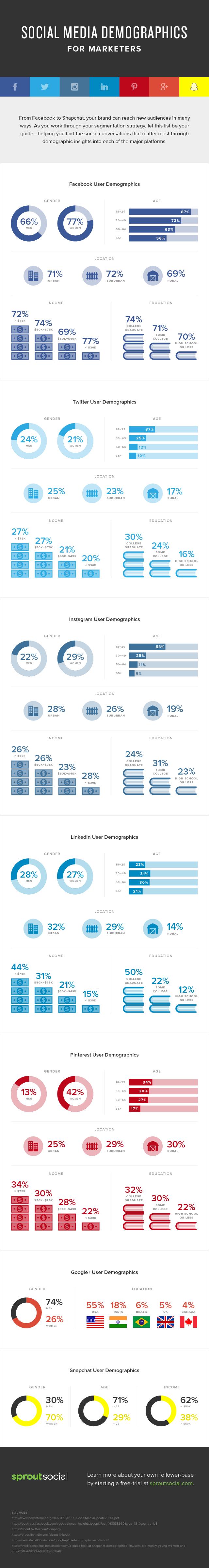 La demografía de los medios sociales, la guía más completa