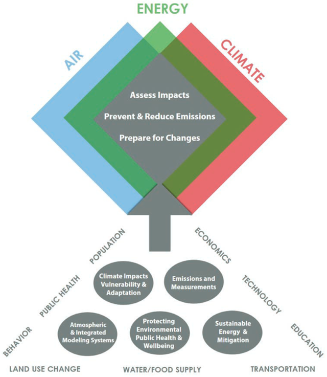 "Graphic showing Integration of EPA's ""Air, Climate, and Energy Research, from Air, Climate, and Energy STRATEGIC RESEARCH ACTION PLAN 2016–2019"". Graphic: EPA"