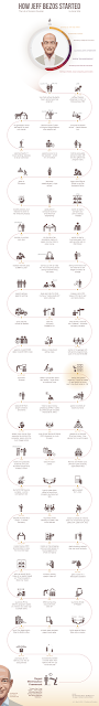 See How The Top Internet and Technology Companies Started (Infographic) 6