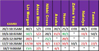 WWE MITB 2021 Betting: Kambi