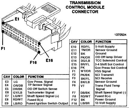 Diagrama Electrico De Caja 42re T24397 moreover Allison Tcm Gen 3 Pinout Wiring Diagrams besides Discussion T27235 ds546850 further Speed sensors additionally Allison Transmission 1000 Wiring Diagram Ecu. on allison tcm wiring diagram