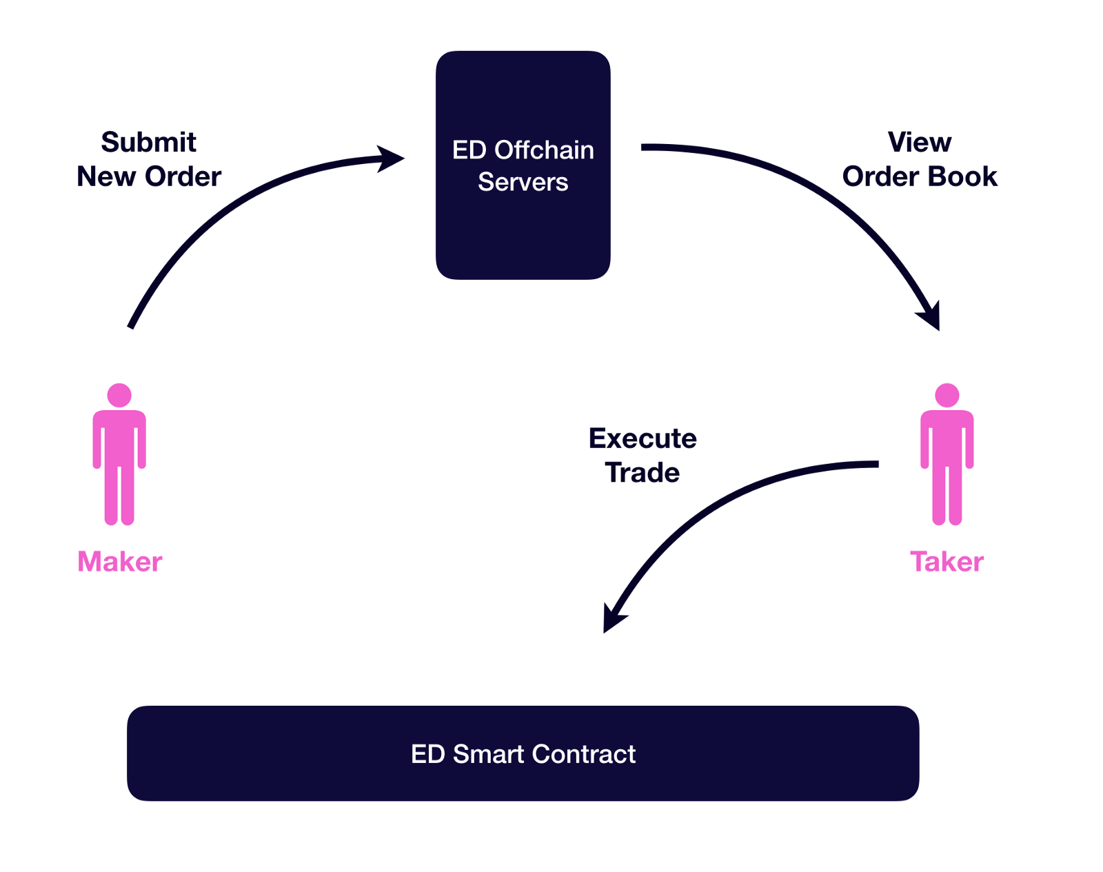 simple-explanation-how-decentralized-exchange-works