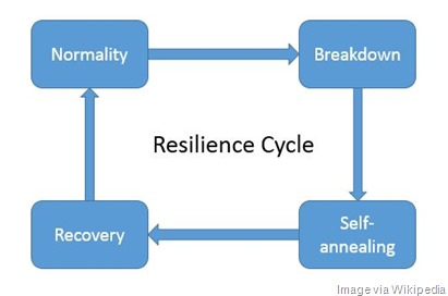 Resilience_cycle