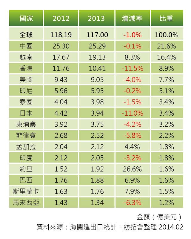 表二 台灣紡織成衣產品出口至單一國家市場比較