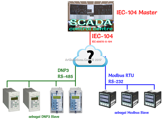 Multiple Protocol SCADA Integration