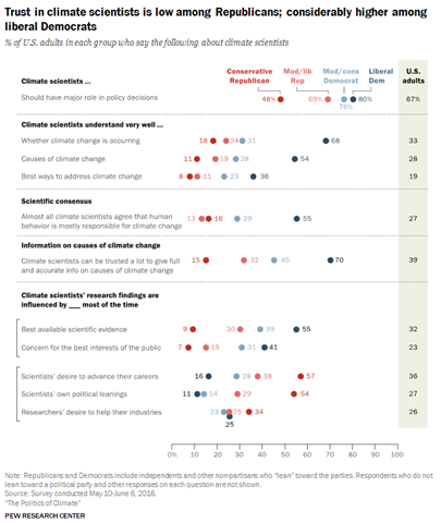 A Pew Research Center survey finds that trust in climate scientists is low among U.S. Republicans and considerably higher among liberal Democrats, 4 October 2016. Graphic: Pew Research Center