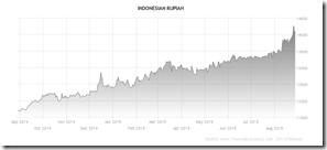 Kebijakan Presiden B.J. Habibie untuk Menguatkan Nilai Tukar Rupiah Terhadap Dollar Amerika