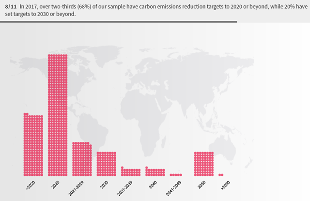 In 2017, over two-thirds (68 percent) of businesses in CDP's sample have carbon emissions reduction targets to 2020 or beyond, while 20 percent have set targets to 2030 or beyond. Graphic: CDP