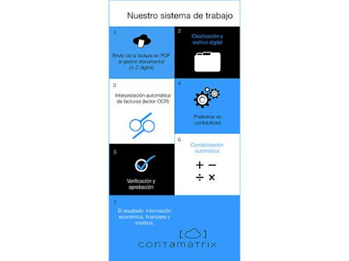 Contamatrix proceso de trabajo