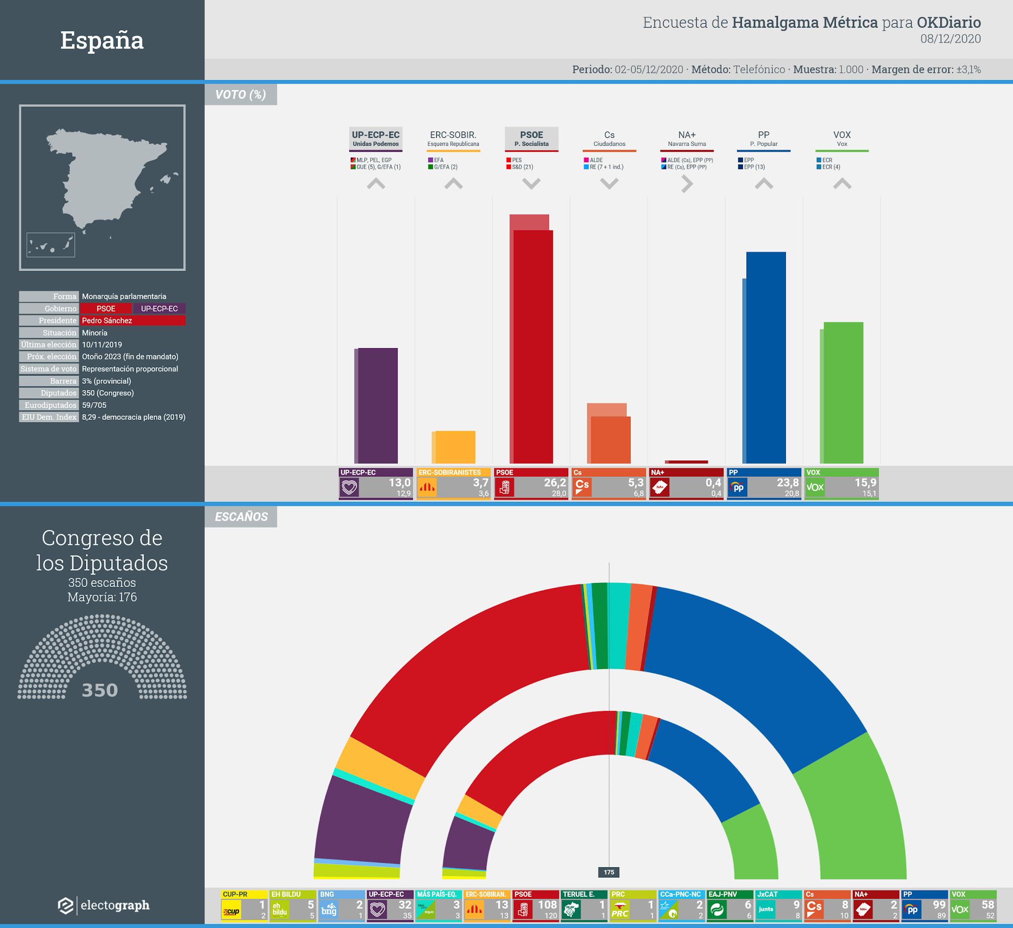 Gráfico de la encuesta para elecciones generales en España realizada por Hamalgama Métrica para OKDiario, 8 de diciembre de 2020