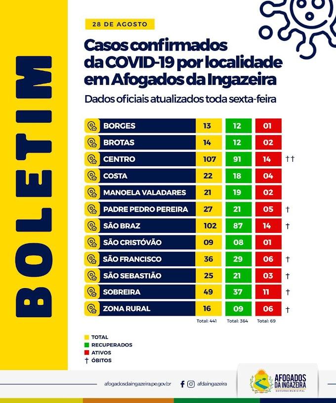 Prefeitura de Afogados divulga relação de casos recuperados, casos ainda ativos e óbitos de acordo com os bairros, comunidades rurais e logradouros