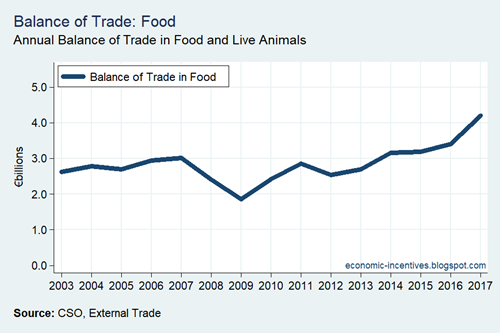 Balance of Trade in Food