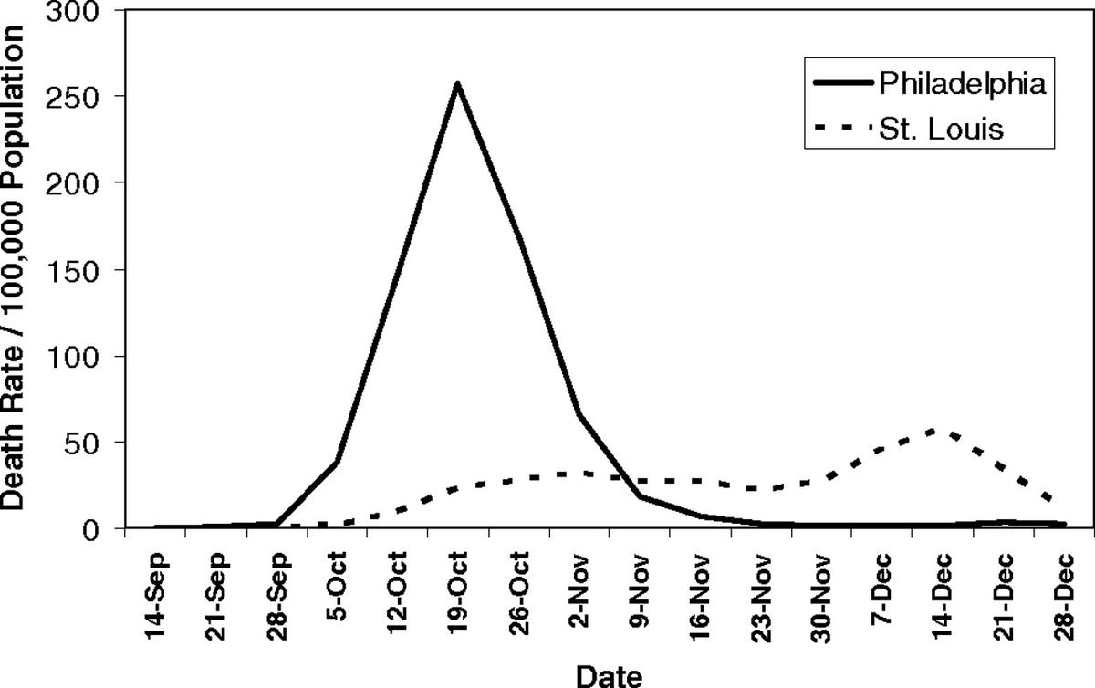 Gráfico mostra diferença causada por medidas antecipadas de proteção em epidemia de 1918