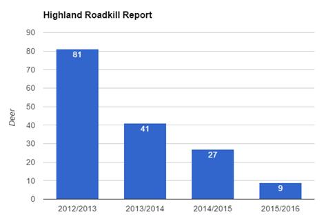 2016-01-19 Road Kill