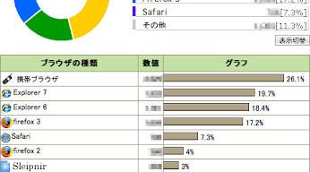 2009年1月度アクセス解析結果