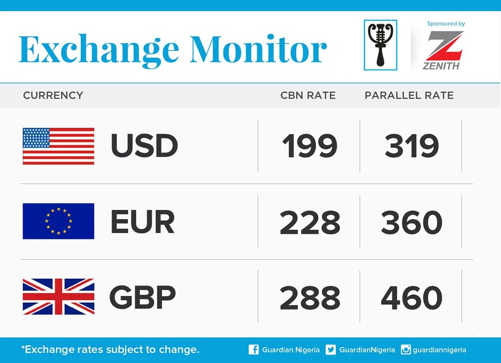 Today S 5 2016 Exchange Rate Of The Nigerian Naira Against Dollars Pounds And Euros