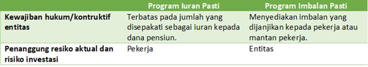 program imbalan pascakerja