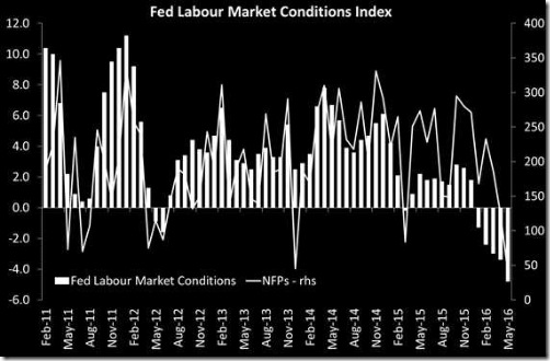 fed-labour-conditions