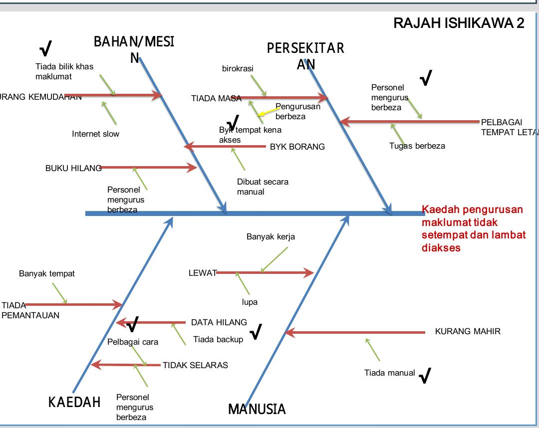 KAUNSELOR NURHAIZA CHE MAT : Ishikawa Kumpulan Inovatif ...